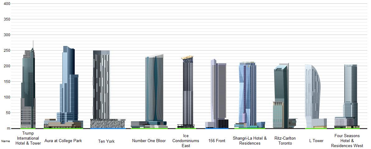 Top 10 Tallest Condos In Toronto Talkcondo